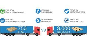 NepalleT-trasporto